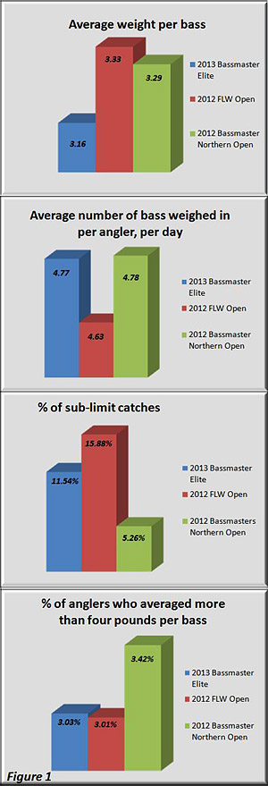 Comparison graphs of the three most recent 2012 and 2013 multi-day national bass tournaments results on the Lake St. Clair system - Figure 1. Statistics and graphs compiled by Jeff Nedwick